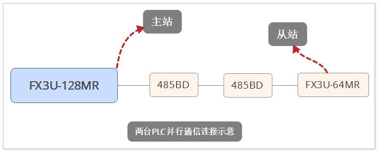 三菱FX系列PLC两台进行N:N网络连接实例