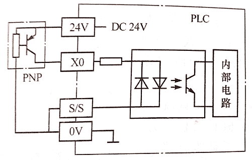 如何区分PLC输入用NPN还是PNP,即源型和漏型