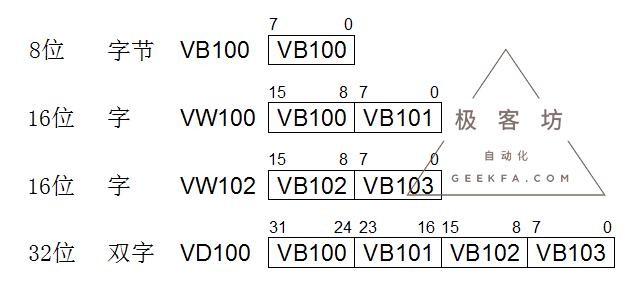 西门子S7200数据寻址详解
